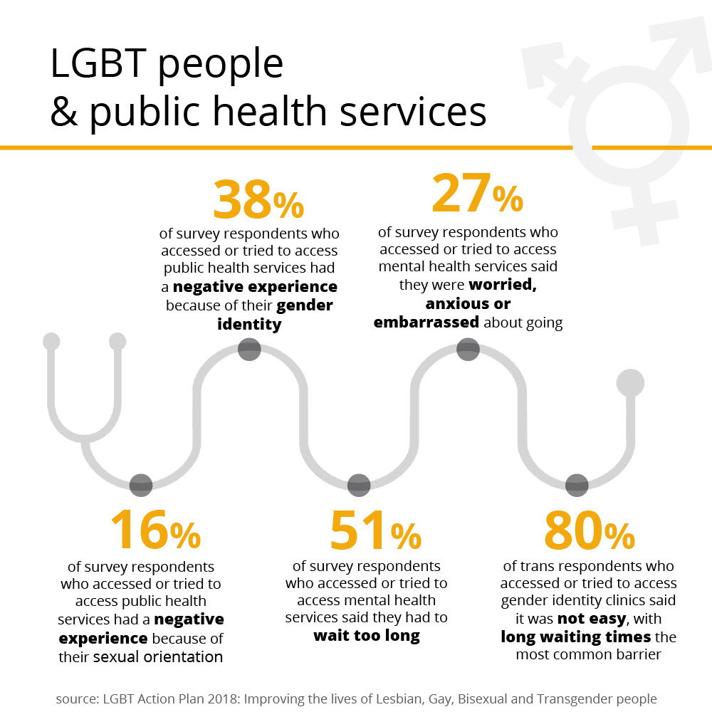 LGBT infographic